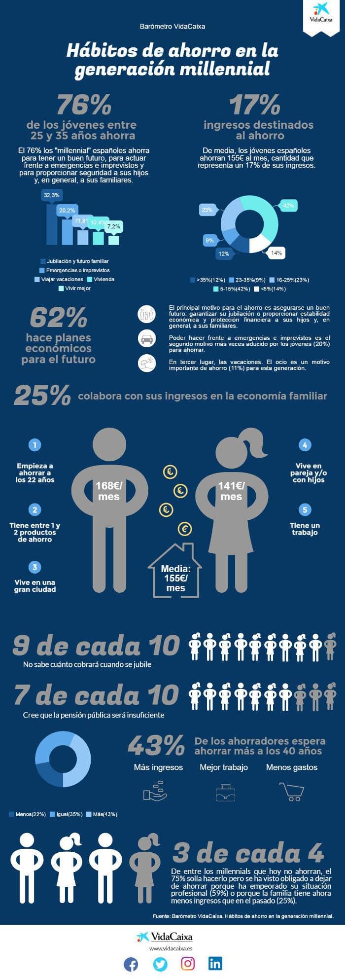 infografia hábitos ahorro millennials